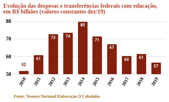 Abime-post-blog-gastos-do-governo-com-educacao-sao-os-menores-desde-2010